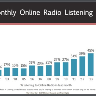 2016 Monthly Online Radio Listening